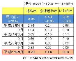 fukushimaanshin_photo03.jpg
